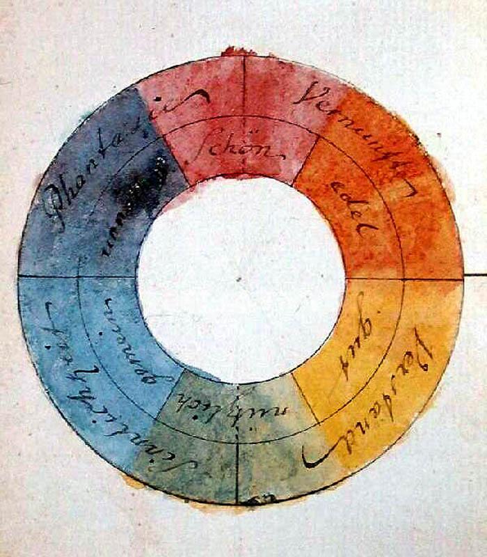 Goethe,_Farbenkreis_zur_Symbolisierung_des_menschlichen_Geistes-_und_Seelenlebens,_1809 b
